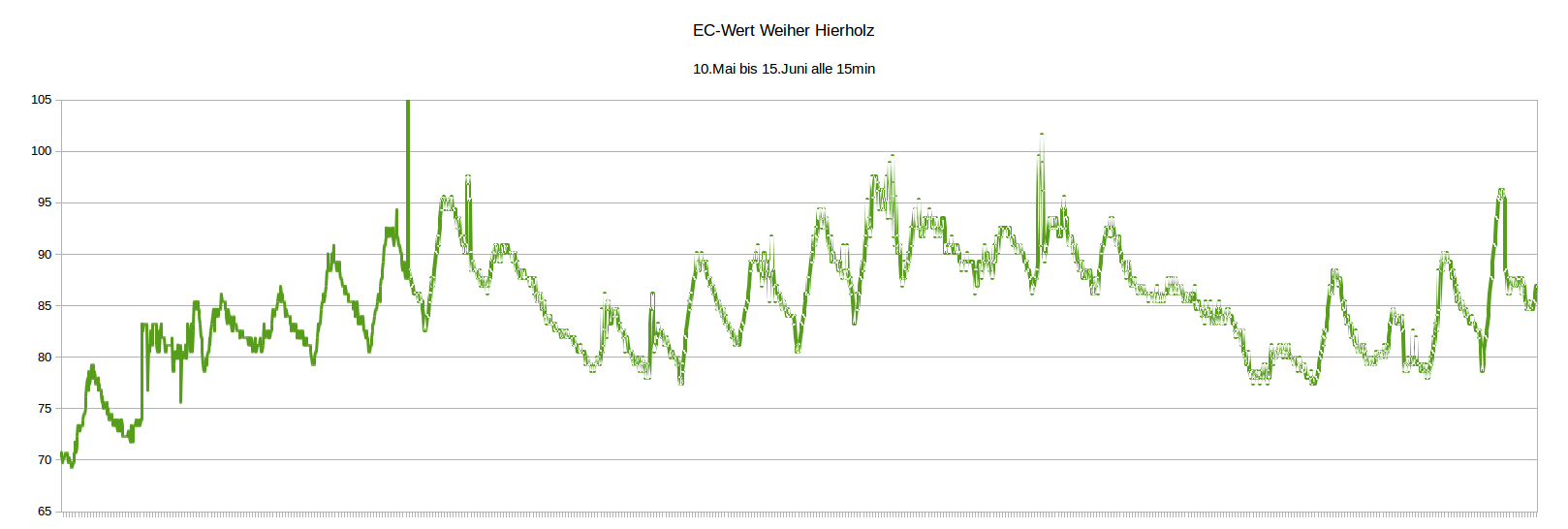 EC-Wert