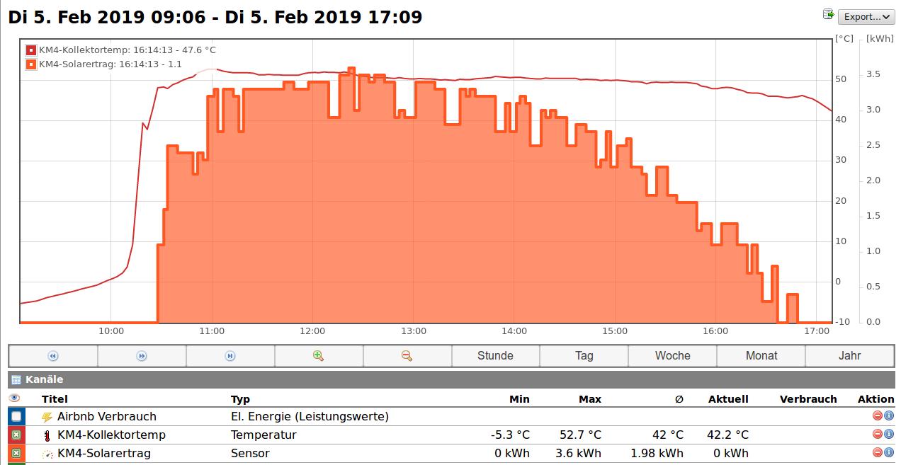 Volkszähler Solarthermie